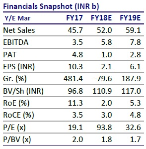 fortis financials