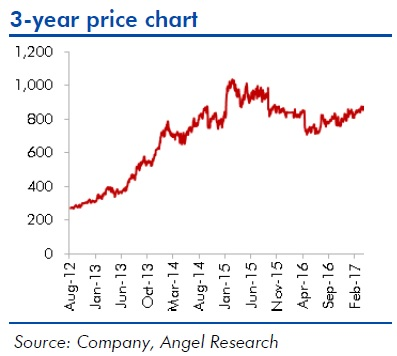 hcl share price