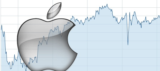 apple share buyback