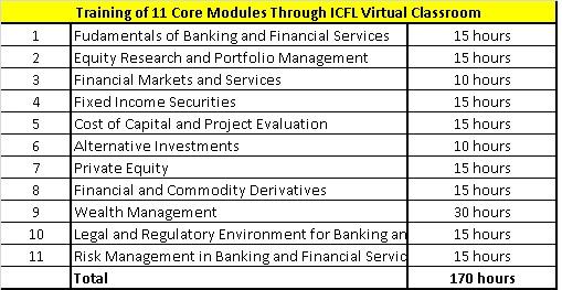 core modules