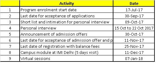 course activity
