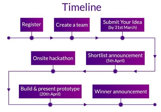 cybervein blockchain hackathon